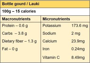 Nutritional information of bottle gourd