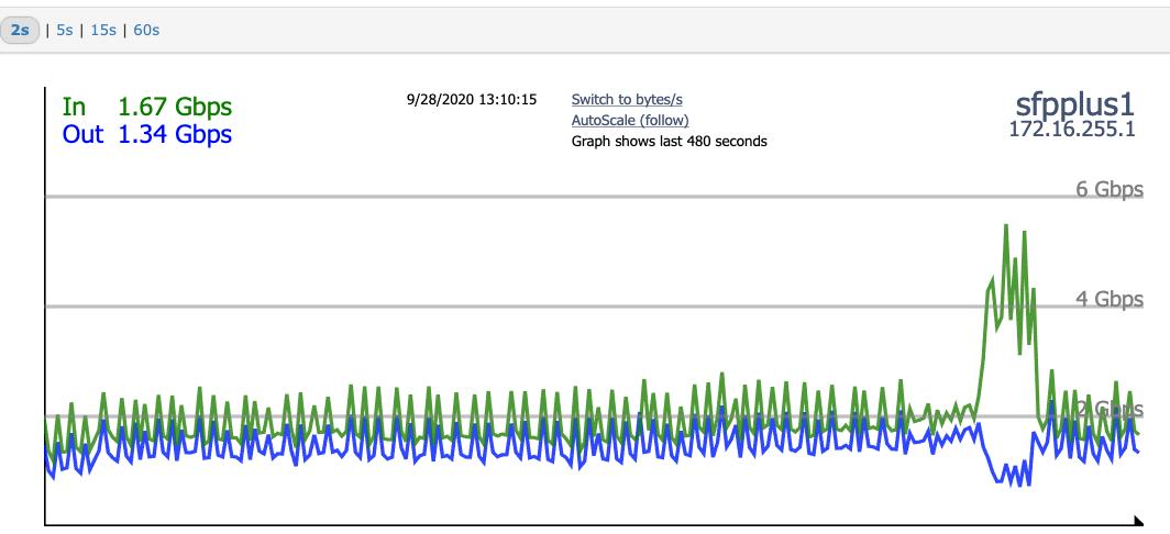 Anatomy of a DDoS