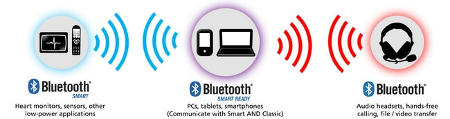 Bluetooth Smart, Smart Ready, and Classic