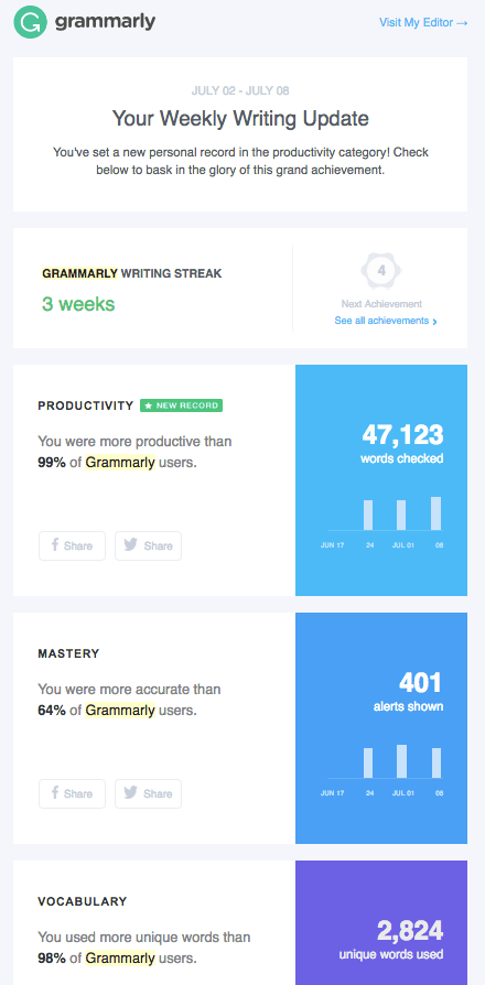 Screenshot of Grammarly's weekly report.