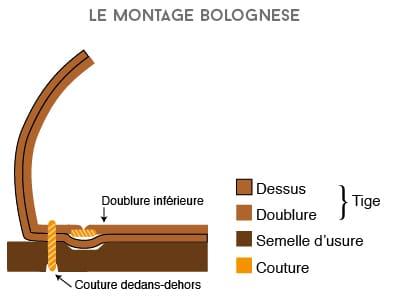 Différents montages des chaussures cousu goodyear bolognais