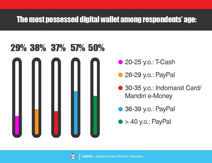 Digital Wallet Among Indonesian Internet User Survey Report Jakpat
