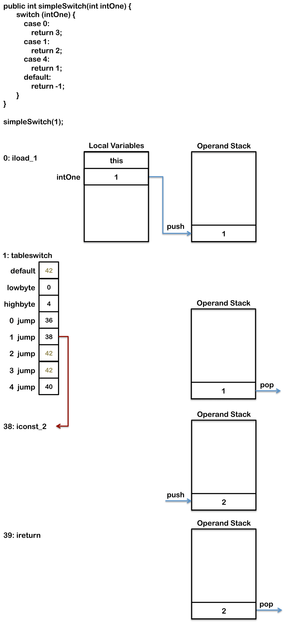 Java Code To Byte Code Partone Reference