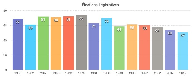 Graph Législatives