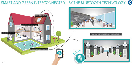 smart-and-green-technologie-bluetooth