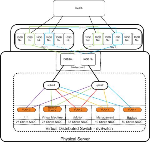 VCDX_Design