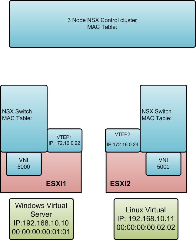 Deep Dive: How does the NSX vSwitch Work – Virtual Me