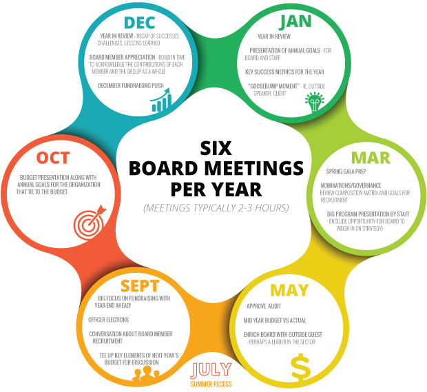 Assemble a straightforward board meeting agenda and more with this nonprofit charity board meeting agenda template. A Planning Guide For Board Meeting Agendas