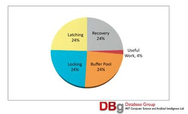 """Image from Stonebraker's presentation depicting the amount of """"useful"""" work performed by any RDBMS"""