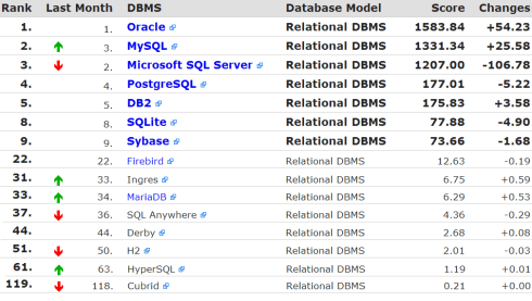 dbms-ranking-jooq