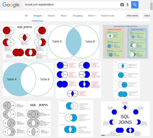 venn-google