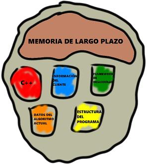 Bloques de memoria de un desarrollador concentrado