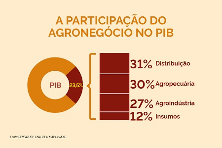 Para dobrar o PIB do Brasil precisa dobrar o agro com agroindústria agregando valor