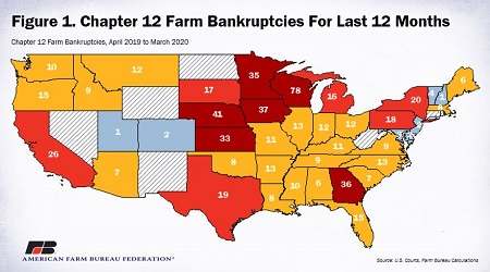 Dívida dos agricultores americanos supera todo agribusiness brasileiro