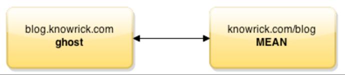 Nodemailer Angular 6