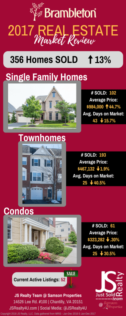2017 brambleton market real Estate review
