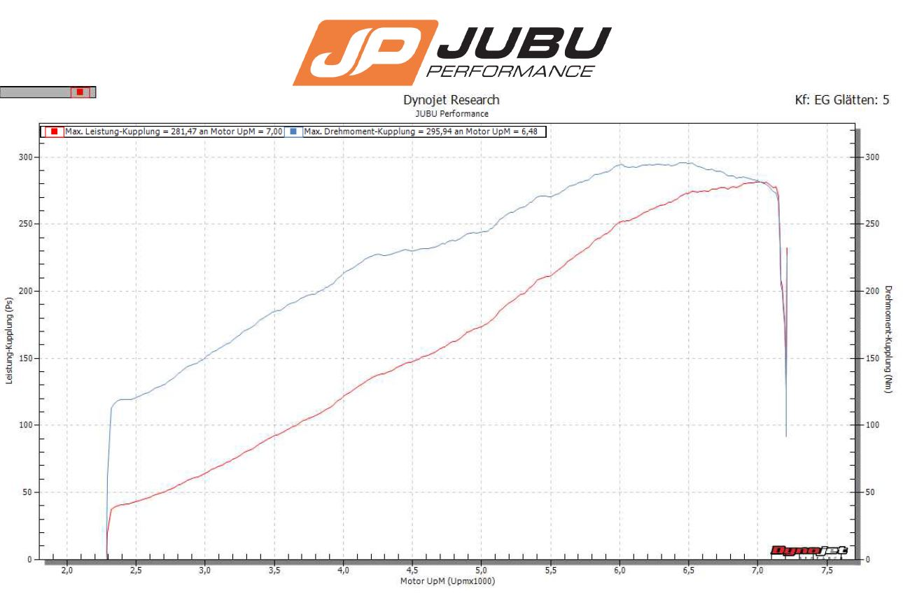 Jubu Performance Blog