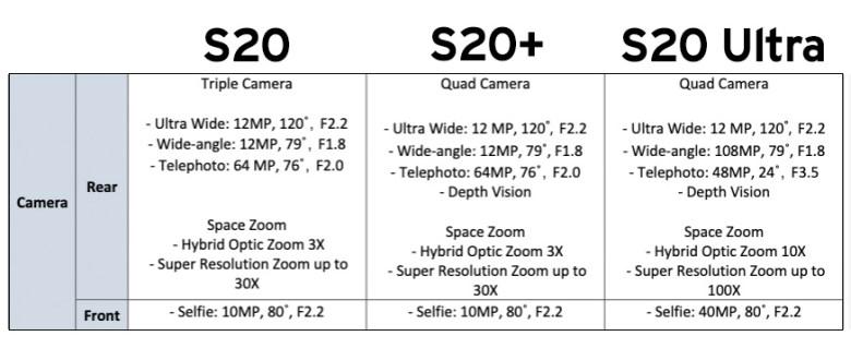 Samsung S20, S20+, S20 Ultra specs