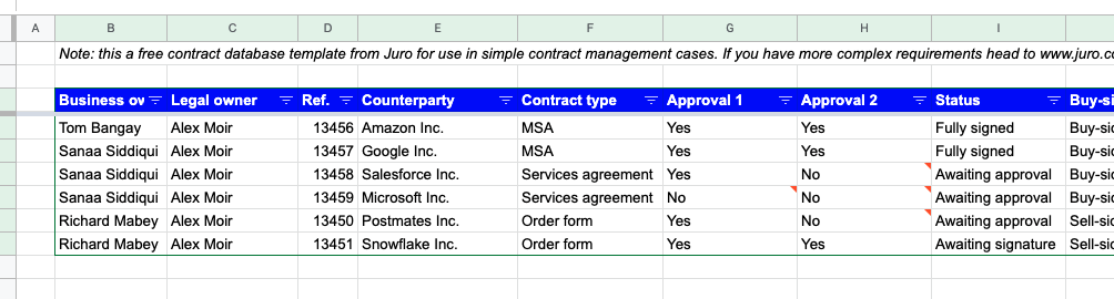 A company's leadership puts into place adequate and effective contract management and project procurement procedures to improve corporate operating activities in the short and long terms. Manage Contracts In Excel In 2021 Free Contract Management Template