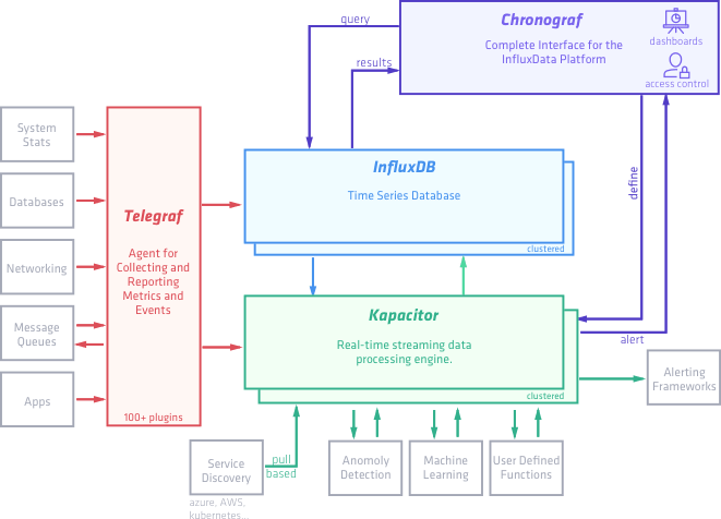 Diagram of how the different components of the InfluxDB TICK stack connect with each other