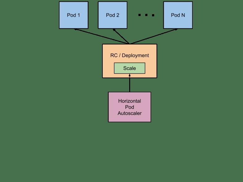 Diagram to explain how Horizontal Pod Autoscaler (HPA) works