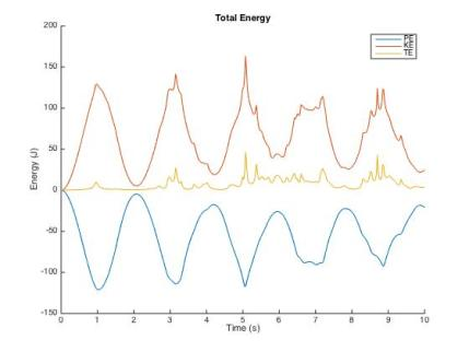 The energy plots. Note how the yellow line (total energy) is mostly flat. It shows that barring calculation errors, our program is conserving energy correctly.