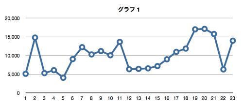 LTE速度測定結果