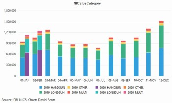 Chart of NICS checks showing monthly totals for 2019 firearm sales