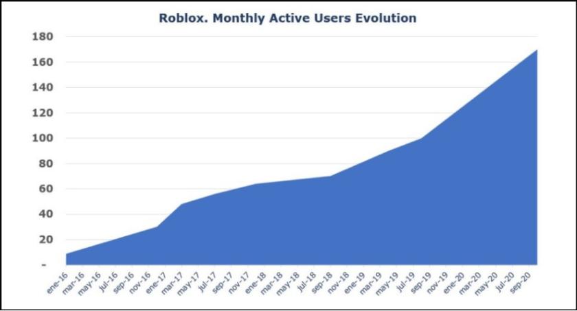 로블록스 이용자 증가폭