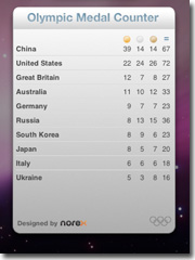 Olympic Medals Dashboard Widget