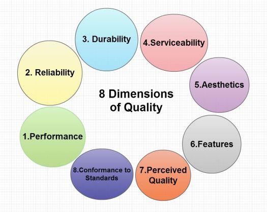 Quality-Dimentsions