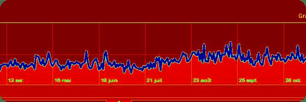 Graphe 2010