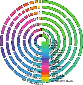 Annular representation of data - step 8