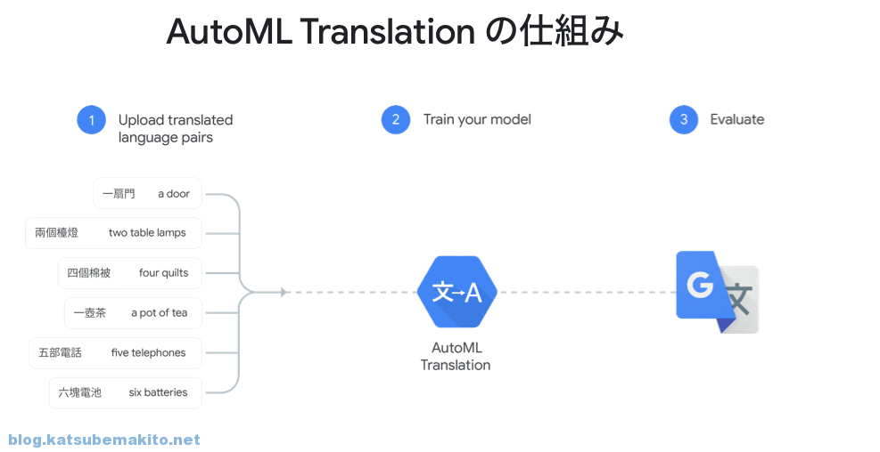 Google Cloud Translate