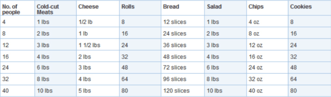 Spreadsheet of how much food to order per person