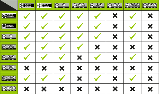 image of Creative Commons licenses compatibility