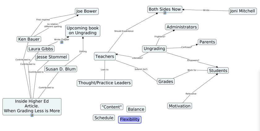 Second draft of Concept Map for Ungrading.