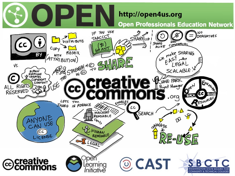 Sketch notes by Giulia Forsythe of a presentation at open4us.org event.