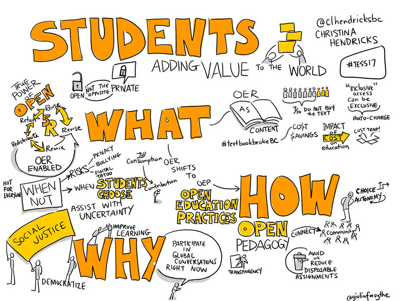 Sketchnote by Giulia Forsythe during a presentation by Christina Hendricks: Moving from the What of OER to the How of Open Pedagogy to the Why of Open Educational Practices and then a healthy does of When NOT