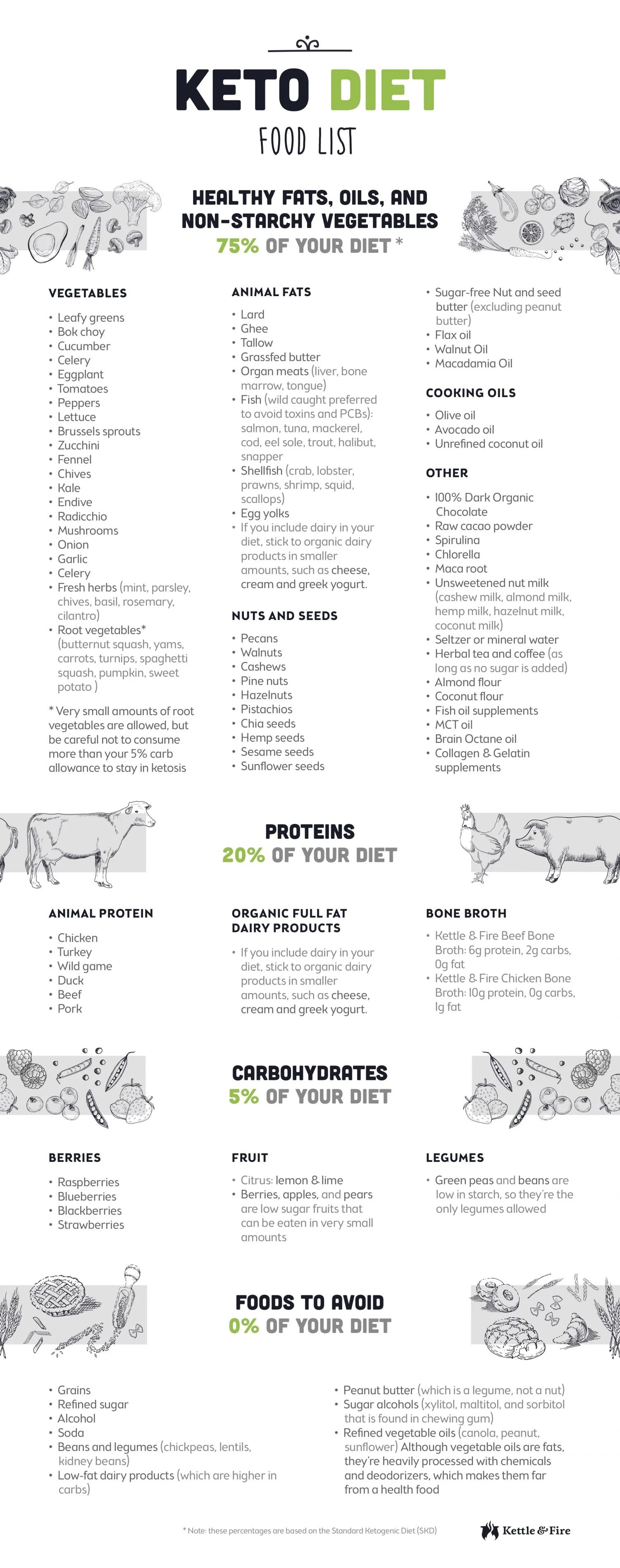 81 Ketot Food List For Ultimate Fat Burning Cheat Sheet