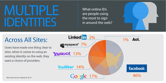facebook for webistes infographic