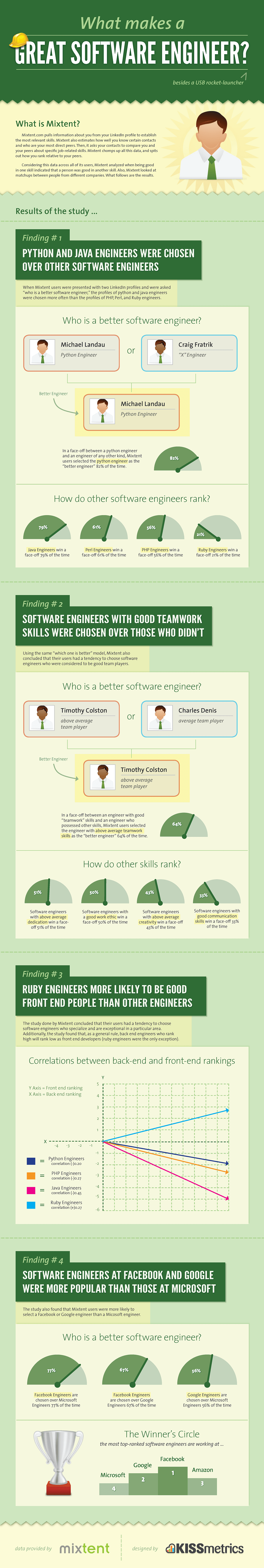 Great Software Engineers