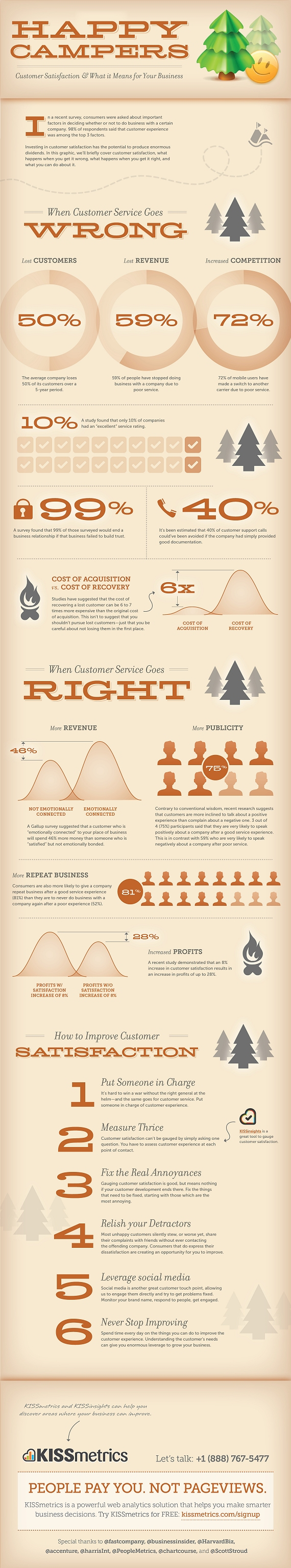 Happy Campers - Customer Satisfaction & What it Means for Your Business