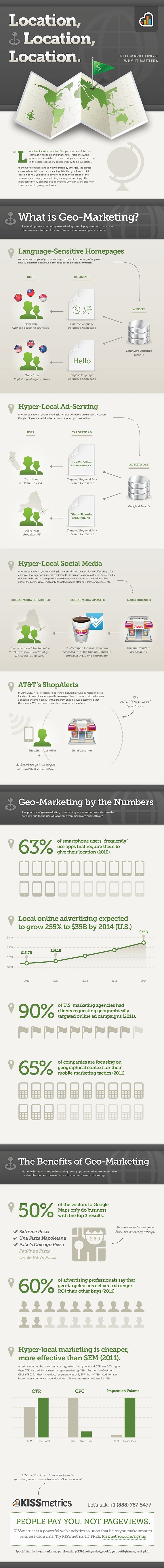 Location, Location, Location - Geo-marketing & Why it Matters