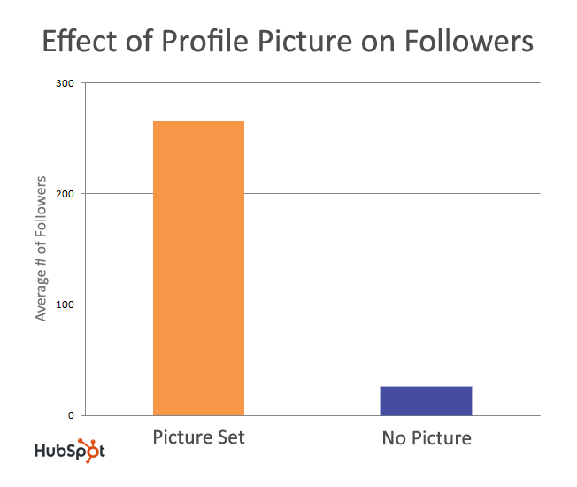 effect of profile picture on followers