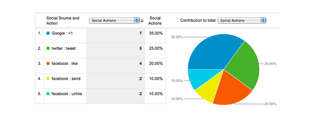 google analytics social actions