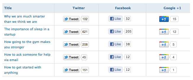 Social Metrics WordPress Plugin