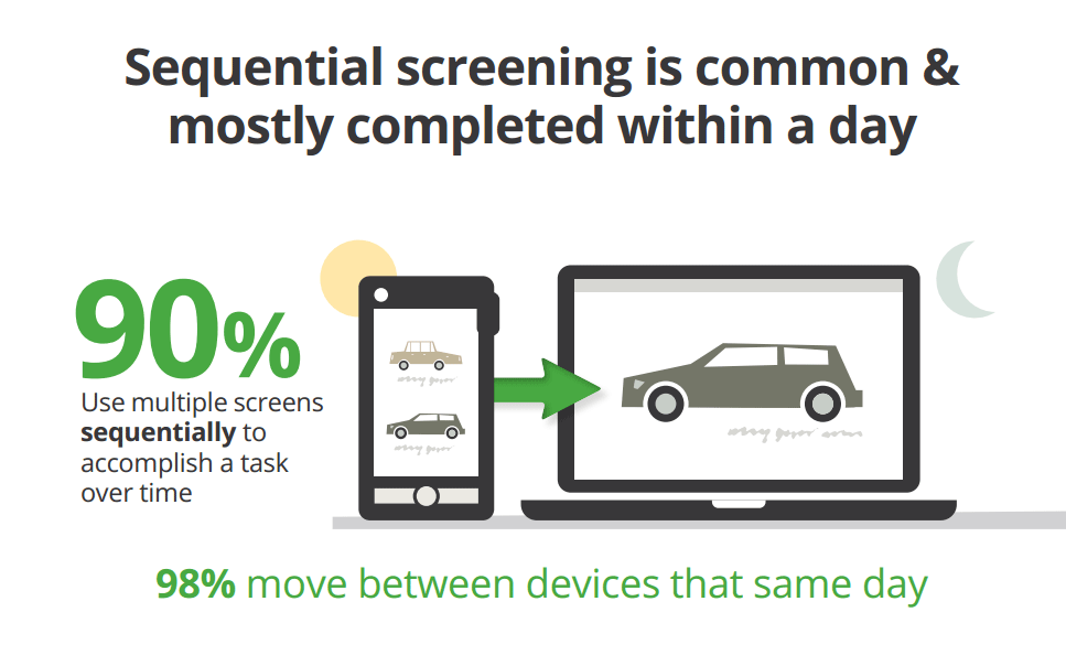 sequential screening