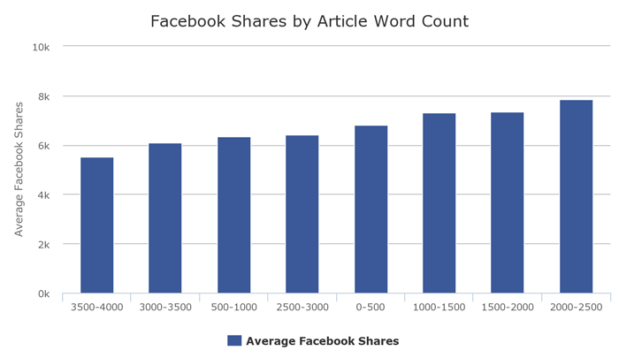 facebook shares by article word count