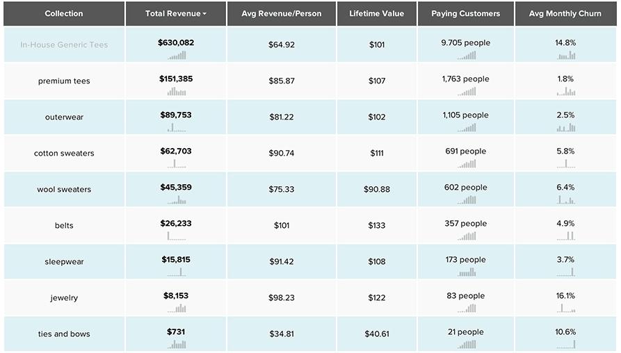kissmetrics-revenue-report-ecommerce